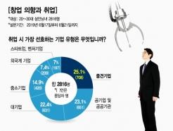 """취업난 '쓴맛' 본 청년들, 10명 중 7명 """"중소기업도 좋다"""""""