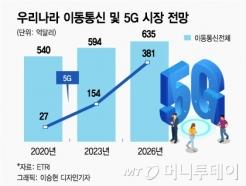 [MT리포트]5G 진짜 승부처 'B2B'…기업 시장에 빠진 이유