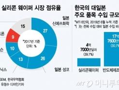 불화수소 다음은 웨이퍼…日'화이트리스트' 제외 땐 줄타격