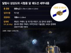 "[MT리포트]""연기 또 연기""…흔들리는 韓 달탐사"