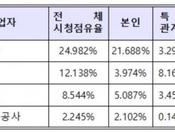 지난해 시청점유율, 1위는 KBS·2위는 <strong>CJ</strong> ENM