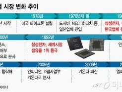 """日수출규제의 교훈..""""中추격에 삼성·SK 경쟁력 사라질 수도…"""""""