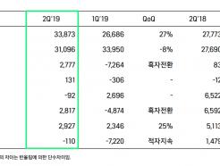 위메이드, '적자탈출 성공'…미르IP 신작·라이선스 사업 확대