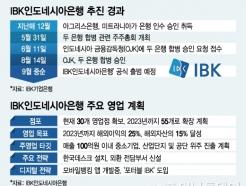 인니 두 은행 합병 승인…'IBK인도네시아은행' 9월 출범