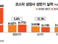 상반기 코스닥 매출·영업익 성장…순이익은 12% 감소