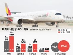 """""""아시아나항공 인수부담 커졌다"""" …차입금 '급증'"""