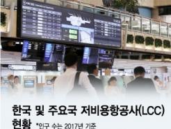 [MT리포트]日·中보다 많아진 한국 LCC…과당 경쟁에 M&A까지