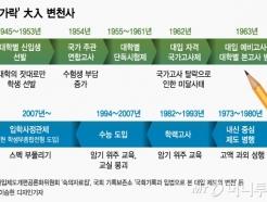 [MT리포트]대학별고사→학종까지… 오락가락 大入 변천사