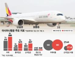 """""""새 주인 나타날까""""…아시아나항공 매각 '비상등'"""