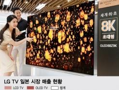 [MT리포트]'외산브랜드 무덤'서 빛난 LG·삼성 프리미엄 기술