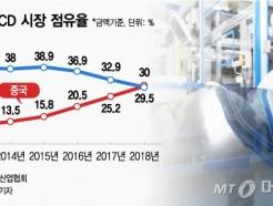[MT리포트]중국發 '치킨게임'에…韓디스플레이 日전철 밟나