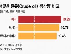 [MT리포트]셰일혁명 기댄 美, 사우디 누르고 석유패권 쥔다