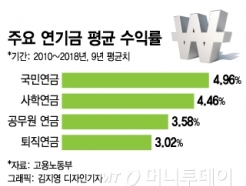 [MT리포트]퇴직연금, 주식형펀드 활성화 '촉매' 되나