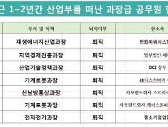 """[국감]김삼화 """"산업부 과장급 줄퇴직…대기업·사모펀드로 이직"""""""