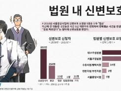 [국감브리핑] 재판중 신변보호요청 대구가정법원 52명 최다