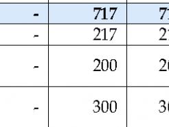 中企 소·부·장 국산화 박차…추경 67% 집행