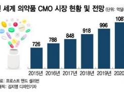 """바이오업계, CMO사업 잇단 출사표…""""캐시카우·생산기지 확보"""""""
