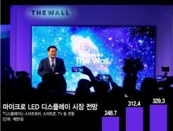 삼성이 성공한 '마이크로LED'…日기업은 어려운 까닭