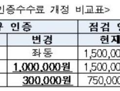 감정원, 소상공인 우수 부동산사업자 인증 수수료 30만원으로 인하