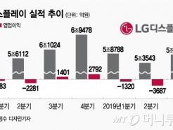 LGD, 4천억대 영업손실 '어닝쇼크'…3분기째 적자늪
