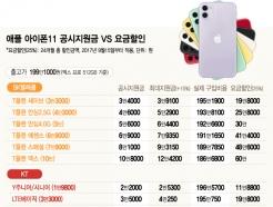 200만원짜리 아이폰11 지원금 고작 12.5만원인 이유