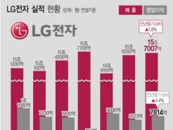 LG전자 3분기 최대 매출…가전이 끌고 휴대폰 적자 줄고