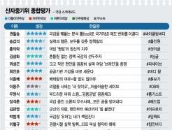 [300스코어보드-산자중기위(종합)]성윤모 vs 박영선…결과는요?