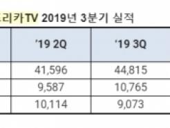 <strong>아프리카TV</strong>, 3Q 영업익 108억… 전년比 45%↑