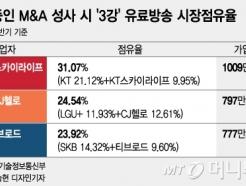 날잡은 유료방송 합병 심사…방송시장 이통사 3강시대