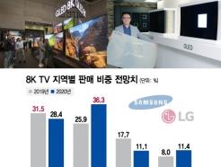 삼성도 CTA 인증 준비…내년 美서 본격 '8K 전쟁' 예고