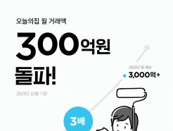 """오늘의집, 월거래액 300억원 돌파…""""11개월만에 3배"""""""