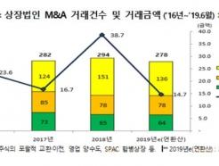 """상장사 M&A, 절반은 계열사…""""지주사 전환 영향""""(종합)"""