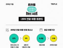 트리플, '2019 연말 여행 트렌드 분석' 발표..'여행지 1위 다낭'