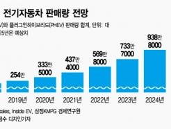다이슨 포기했는데…전기車, 2025년 '1200만대' 시장된다