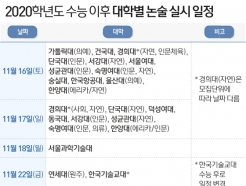 수능 끝 대입전쟁 시작…오늘부터 수시 논술·면접 잇따라