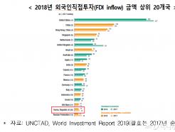 """외국인 투자 최하위 한국… """"미국식 투자정책 도입해야"""""""