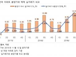 서울 분양가, 매매가보다 3억7480만원 싸다
