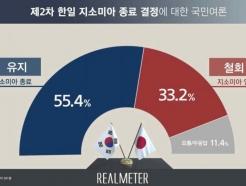 """한일 지소미아 종료 결정 """"유지하자"""" 55%…절반 넘었다"""