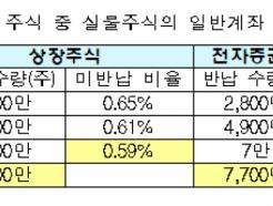 전자증권 도입 2개월…실물주식 1억7600만주 반납