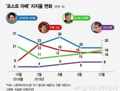 [MT리포트]최장수 총리 이을 '포스트 아베'는 누구