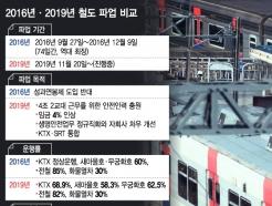 2016년과 2019년 '철도파업' 무엇이 달라졌나