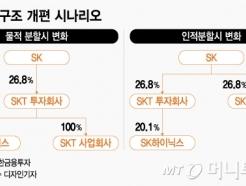 투자매력 높아진 지주사 <strong>SK</strong>, 기업가치 '재조명'