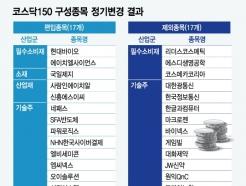 추종자금 3.5조…'코스닥150' 새 얼굴, 주가 기대감↑