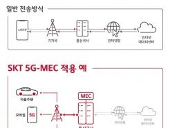 <strong>SK</strong>T, 아마존과 맞손···5G 모바일 에지 컴퓨팅 '시동'
