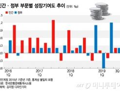 4분기 재정 '올인'…내년 1분기 성장률 마이너스 위험↑