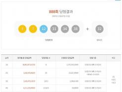 888회 로또 당첨번호… 23억원 1등 8명 '대박' 명당은?