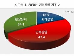"""기업 절반 """"내년 긴축경영""""…투자 축소도 검토"""