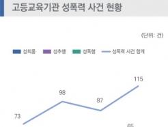 대학·전문대학 성폭력 사건 年 73건→113건…'주범'은 교수