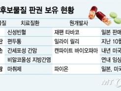 '승자의 저주' 판권경쟁 탈출… JW중외, '기술도입' 택한 이유