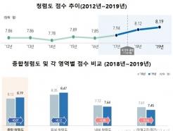공공기관 청렴도 3년 연속 상승...청탁금지법 시행 후 국민 부패경험 ↓
